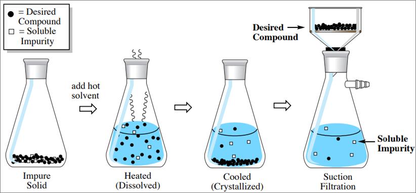 Hot filtration